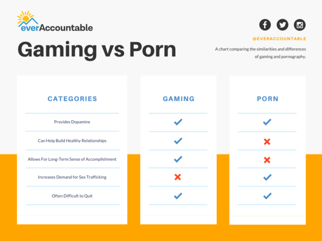Gaming vs Porn Comparison Infographic